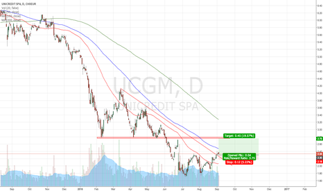 UCG: Unicredit break trendline
