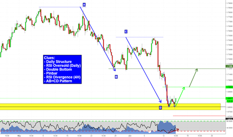 GBPCAD: Bunch of clues on GBPCAD