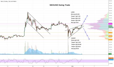 NEOUSD: $NEO Rising Wedge Scenarios