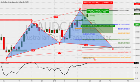 AUDCAD: AUDCAD 1d : Cypher in the make