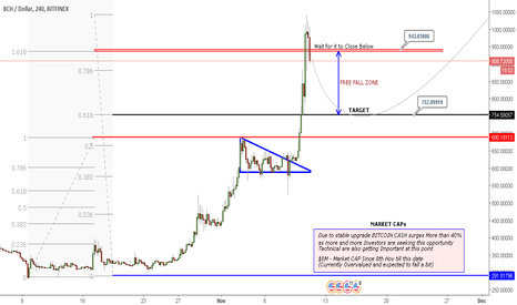 BCHUSD: BCHUSD | FREE FALL ZONE - OVER VALUED!