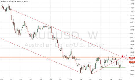 AUDUSD: aud usd 7700 is major  ,trendlines are there for confluence