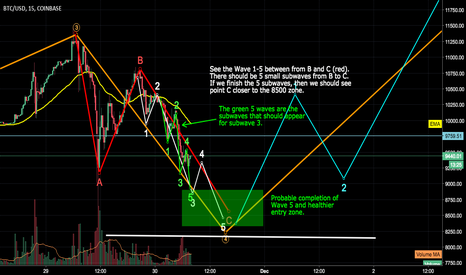 BTCUSD: We may have some more to correct for Bitcoin