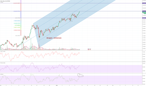 NEOUSD: NEO first target reached, consolidation, & $195 target