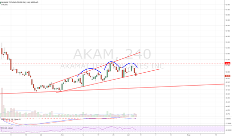 AKAM: Megaphone, H&S breakdown. Look for continuation