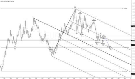 EURUSD: Naked forex technical analysis. Just follow the trend.