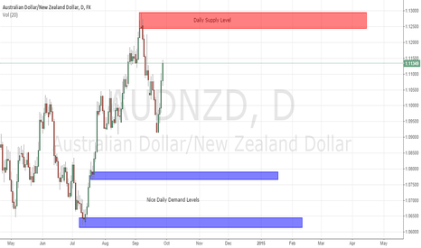 AUDNZD: Daily Levels on the AUD/NZD