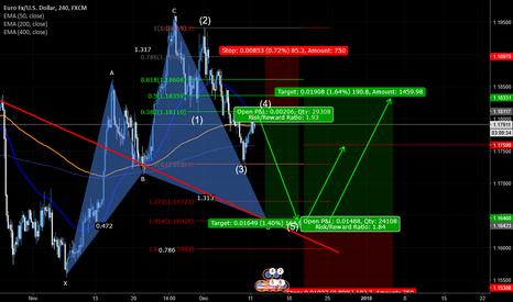 EURUSD: EUR/USD all ideas