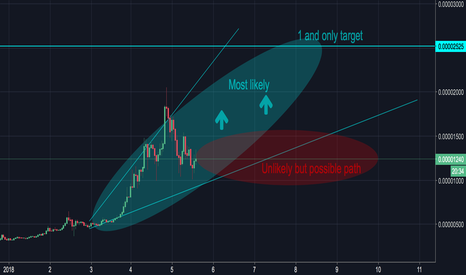 TRXBTC: I Know This Is Crazy - But Very Possible (HIGH RISK)