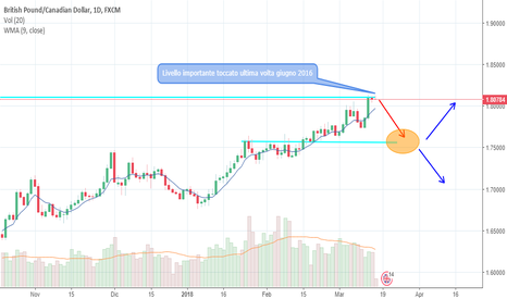 GBPCAD: GBPCAD daily