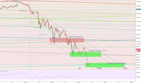 BTCUSD: BTC - Support Bounce and then Final Flash Crash to LT Support