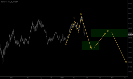 DXY: bearish 5-0 pattern