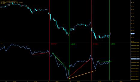 IWM: Day trading IWM using OBV