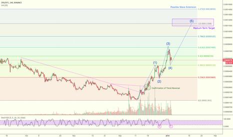 ZRXBTC: Trading Idea for ZRX