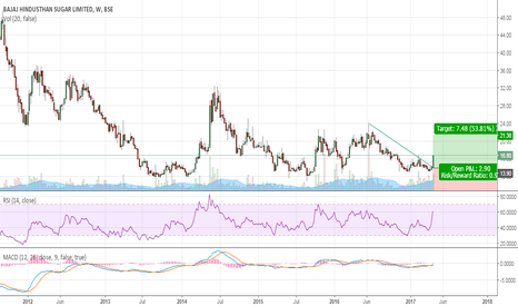 BAJAJHIND: Sugar..Sweetness Again..