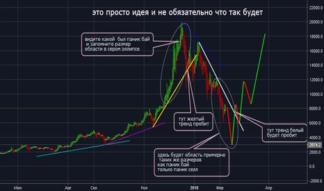 BTCUSD: BTC/USD раскладка по трендам