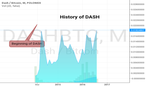 DASHBTC: History of DASH March 2015