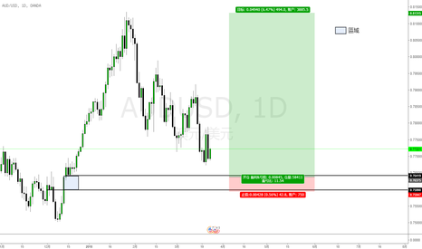 AUDUSD: 澳元兑美元(AUDUSD)交易机会:中长线多头