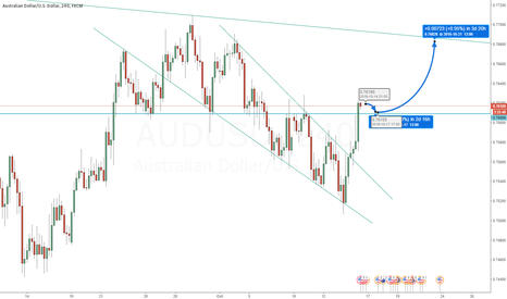 AUDUSD: Buy on throwback.