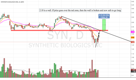 SYN: Back To Resistance