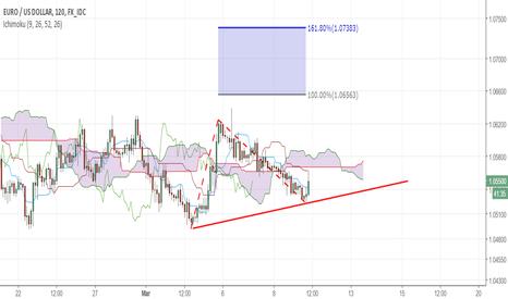 EURUSD: Targeting 1.0630-1.0740 as long as price is above 1.0490