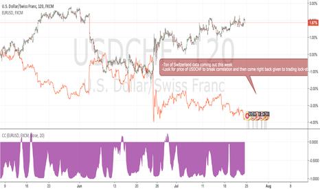 USDCHF: Looking for USDCHF + EURUSD Correlation Breakdown Trade