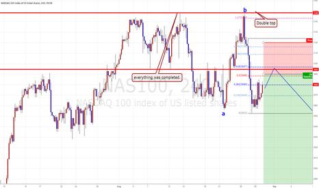 NAS100: NASDAQ 100, Swing Chance.