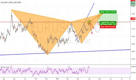 EURUSD: EURUSD - Possible Gartley forming