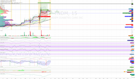 TNDM: Buy at support 0.74 or break with volume 0.78 (henry)