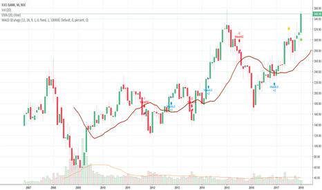 ICICIBANK: ICICI Bank on the verge of crossing life time high
