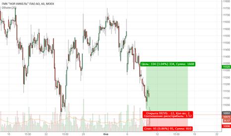 GMKN: Покупка акций ГМКНорникель