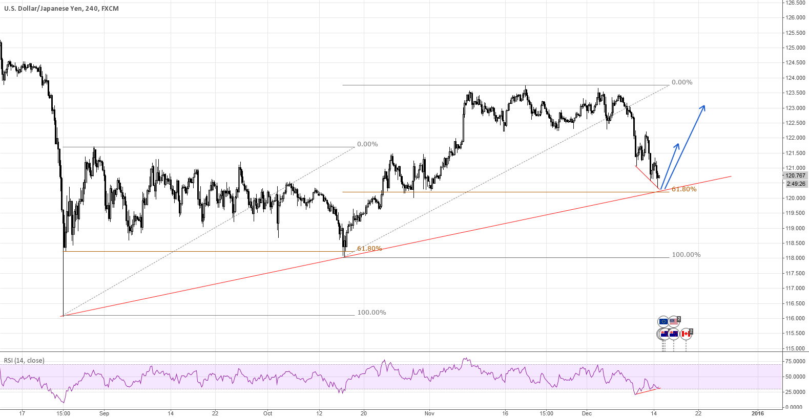 USDJPY - Bounce on the Trendline