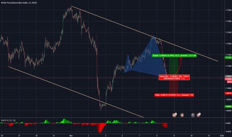 GBPAUD: Short term buy