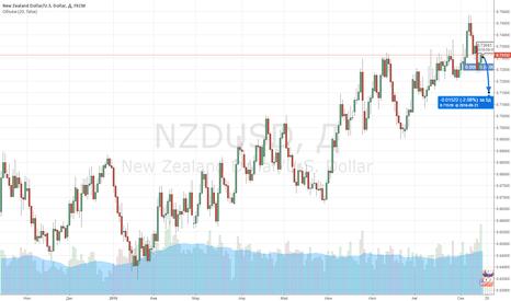 NZDUSD: NZD/USD Продаю!