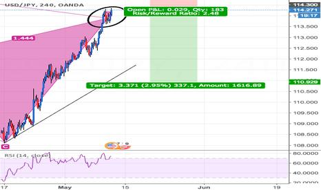USDJPY: Bullish Cypher 4 hour chart USD/JPY
