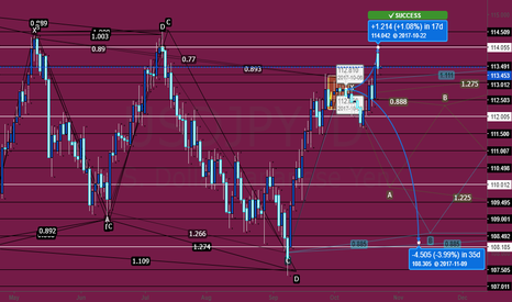 USDJPY: Piecing thoughts together... still at it.