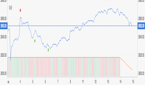 SPX: Reversal to S+P 2600   Possible !