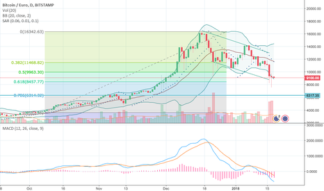 BTCEUR: BTC still weak could test 6500 EUR (78% correction)