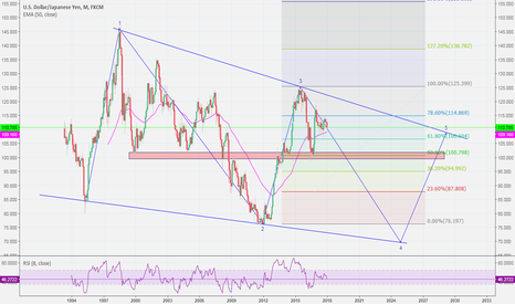 USDJPY: #JPY targets <100 in the next 2 years