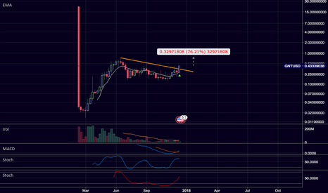 GNTUSD: $GNT / $BTC WEEKLY BREAKOUT.