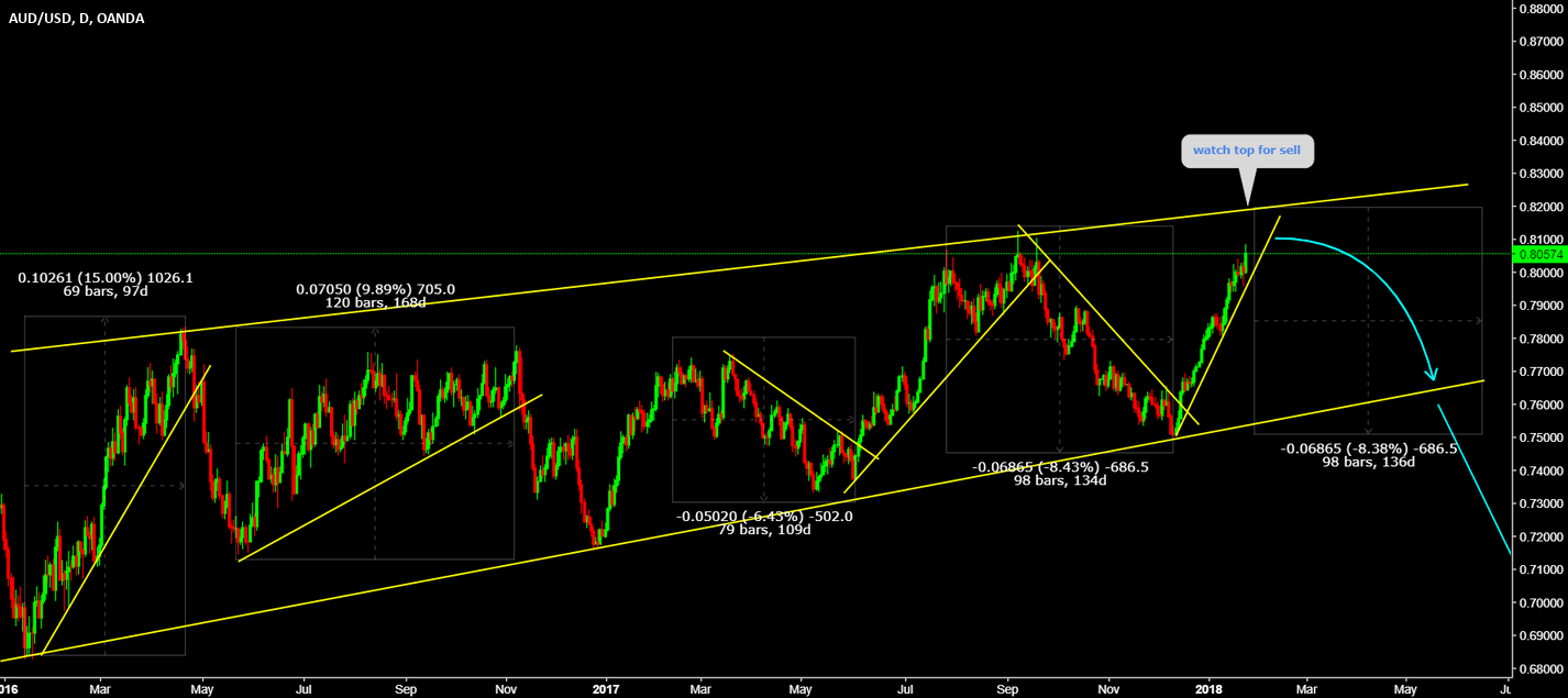 AUDUSD It is about to reverse
