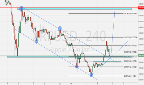 XRPUSD: #Ripple Break Trenline H4