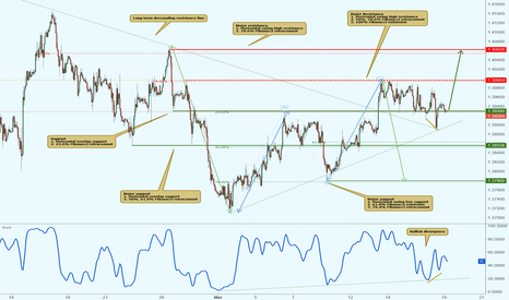 GBPUSD: GBPUSD testing major support, potential bounce!