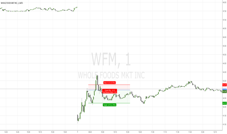 WFM: 1M Sell on WFM