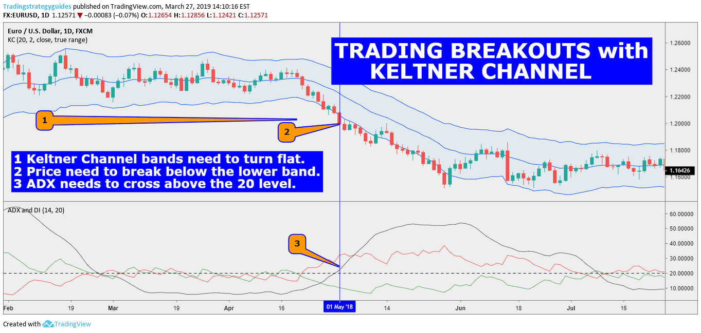 TRADING BREAKOUTS WITH KELTNER CHANNEL for FX:EURUSD by