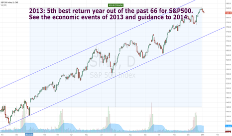 SP1!: What drove the S&P500 to its 5th best performing year?
