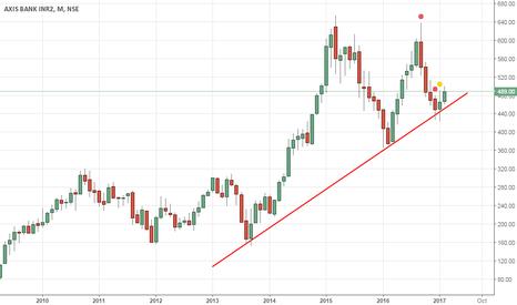 AXISBANK: AXIS bank set for long term bull run