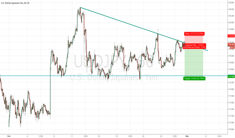 USDJPY: USDJPY short with good stop level