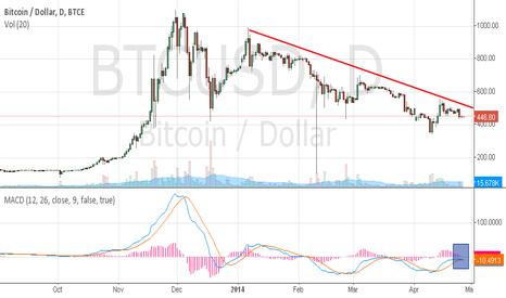 BTCUSD: Bitcoin short term bear trigger in place