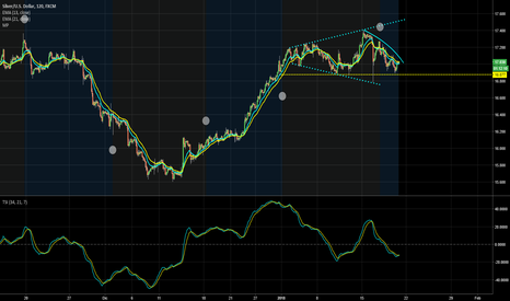 XAGUSD: SILVER: megaphone in place